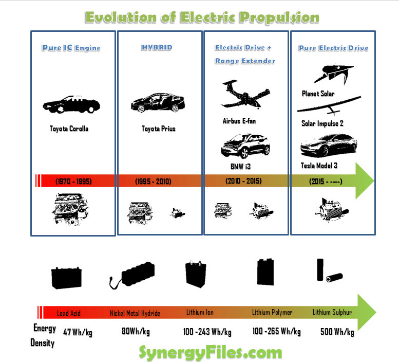 Evolution of Electric Propulsion Infographic