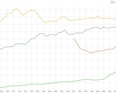 CO2 Emissions for US, China and Russia (source Google Public Data)