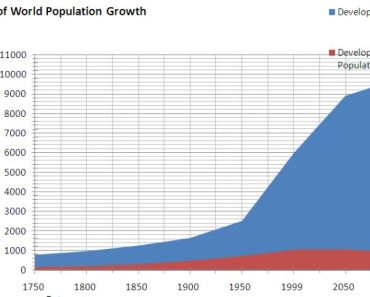 Global population over the last century