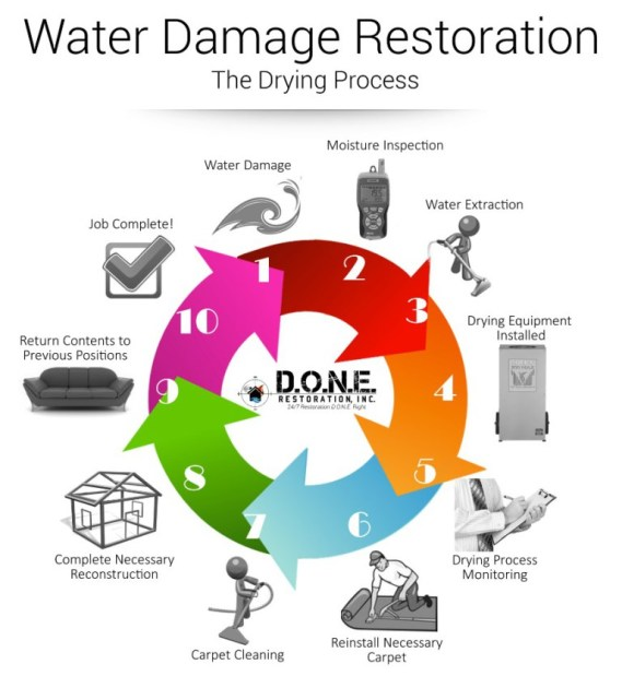 Trained Water Damage and Flood Restoration Pros