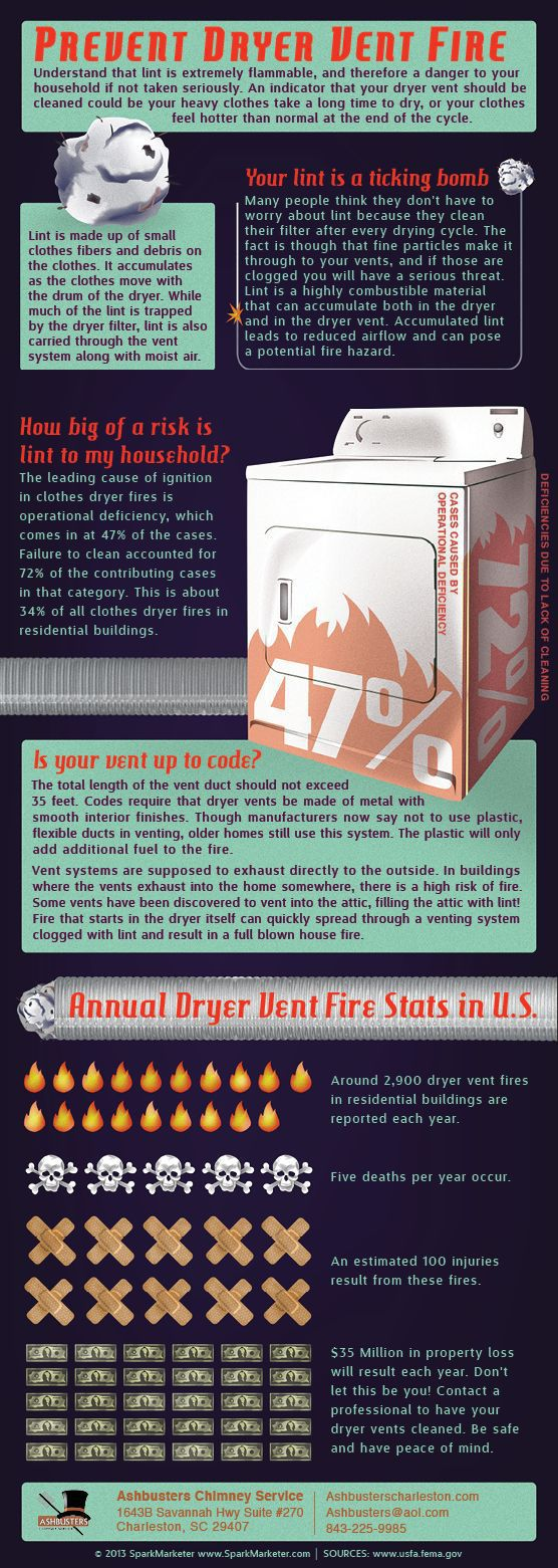 Clothes Dryer Fire Prevention Tip Summary