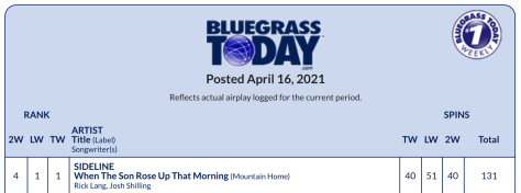 Bluegrass Today, gospel music, Christian music, Sideline, Syntax Creative - image