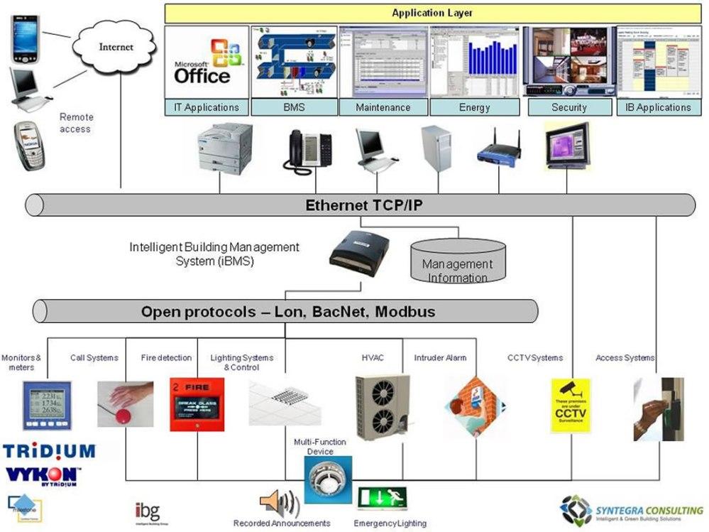 medium resolution of intelligent building smart home consultancy