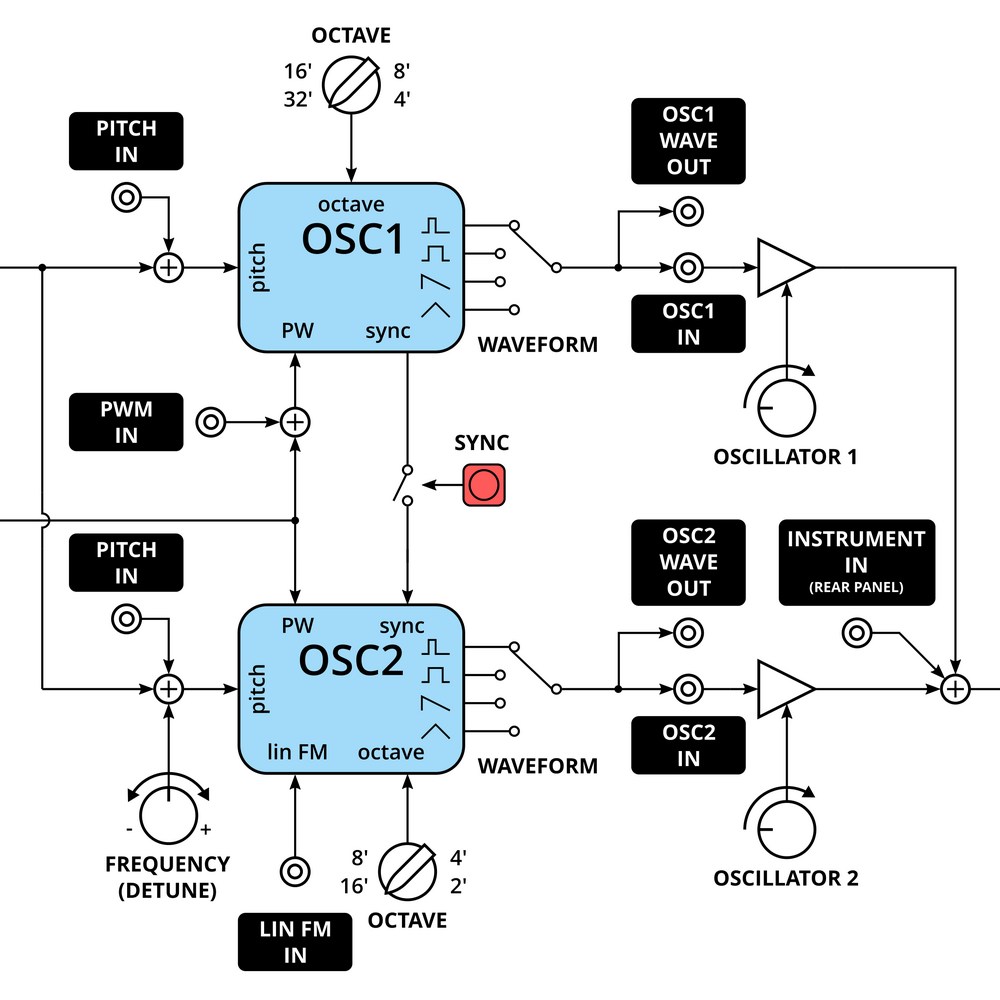 hight resolution of synth block diagram guidelines