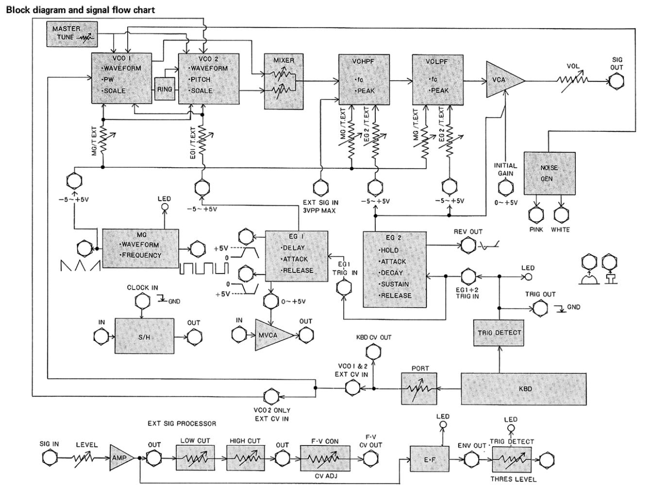 hight resolution of korg ms 20 block diagram