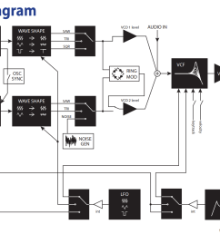 synth block diagram guidelines syntherjack article block diagram guidelines [ 1305 x 891 Pixel ]