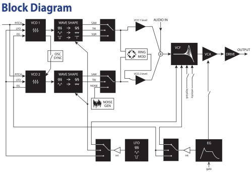 small resolution of synth block diagram guidelines syntherjack article block diagram guidelines