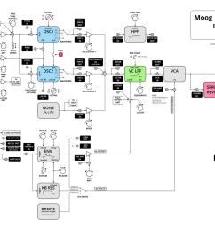 alternative moog grandmater block diagram [ 1690 x 968 Pixel ]