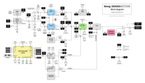 small resolution of alternative moog grandmater block diagram