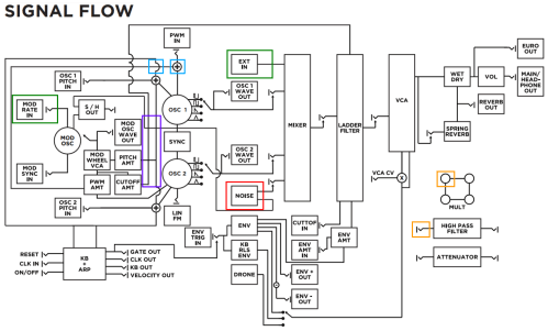 small resolution of moog grandmother block diagram