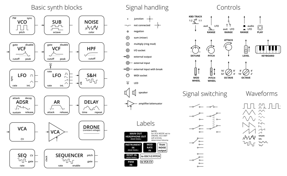 medium resolution of inkscape synth block diagram template