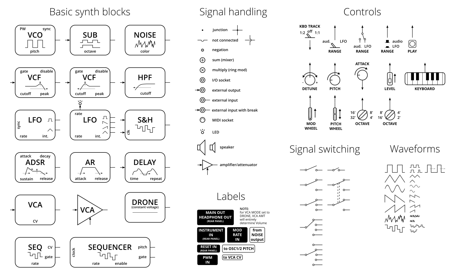 hight resolution of inkscape synth block diagram template