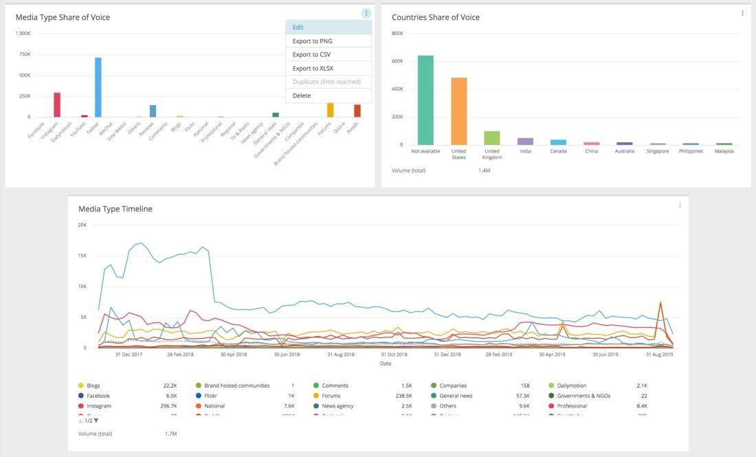 Measuring Social Media Channels Activity