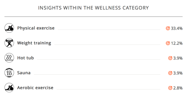 audience-insights-wellness-exercise