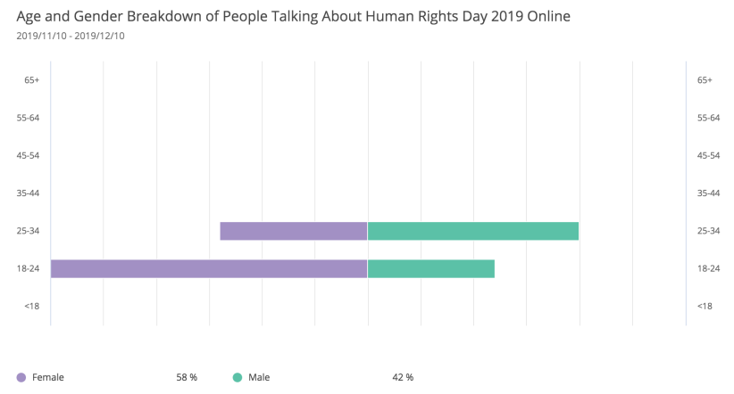 social-media-trends-human-rights-day-age-gender-demographics
