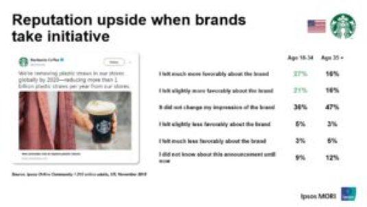 Starbucks green marketing