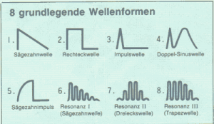 Wellenformen Casio cz-5000 Synthesizer