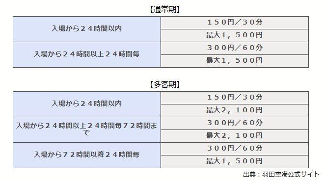 P1P4料金表