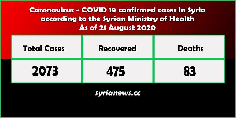 Coronavirus COVID 19 cases in Syria stats - Syria News syrianews.cc