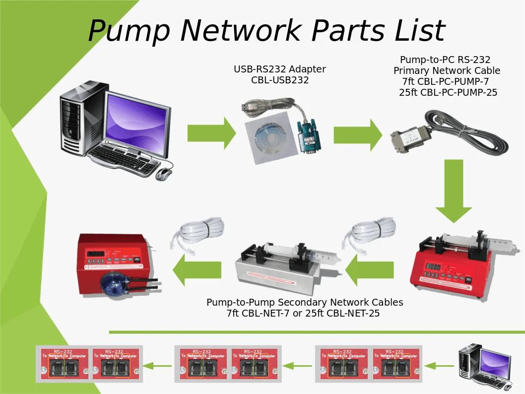 Pump Network Parts List