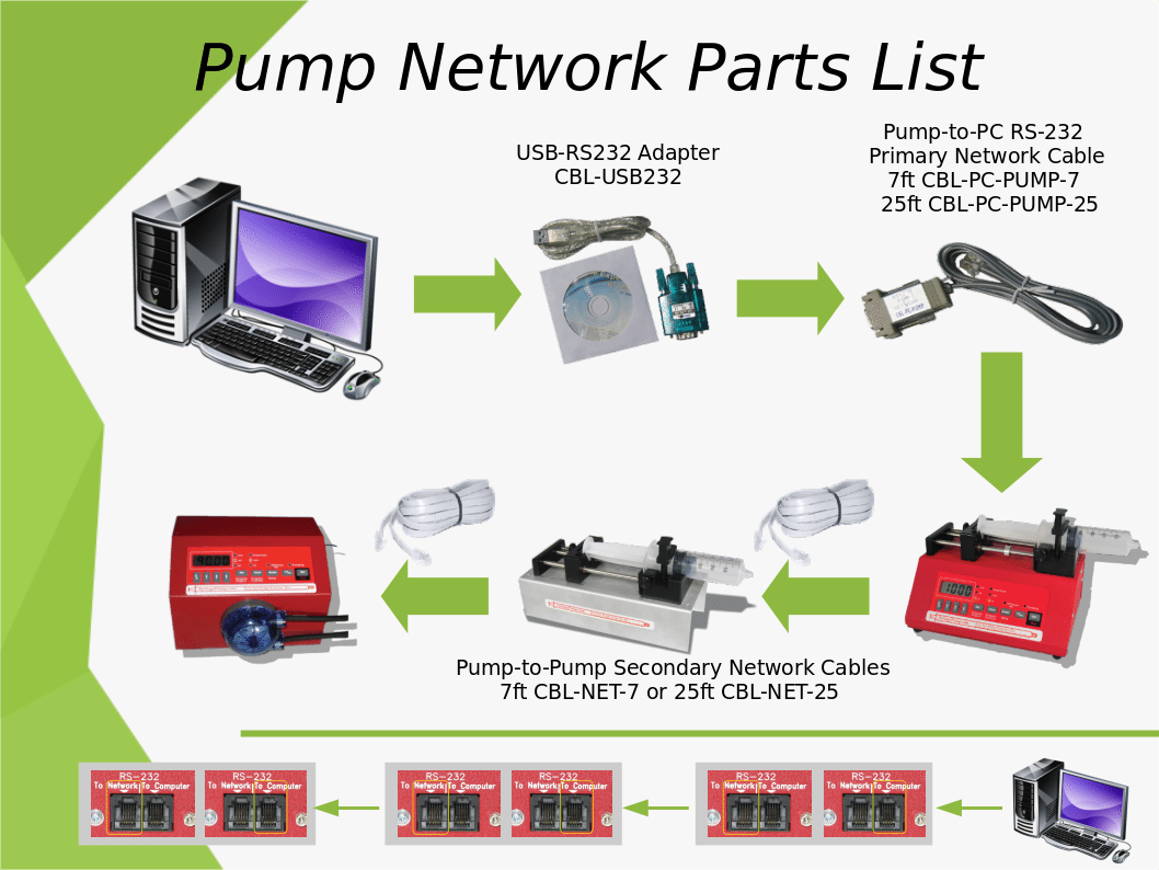 hight resolution of if you have a single pump you only need the parts from the computer to the first pump cbl usb232 and a cbl pc pump 7