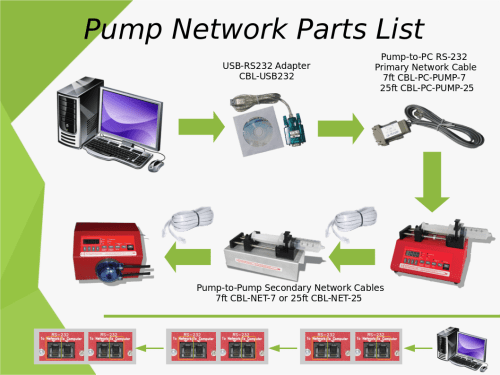 small resolution of if you have a single pump you only need the parts from the computer to the first pump cbl usb232 and a cbl pc pump 7