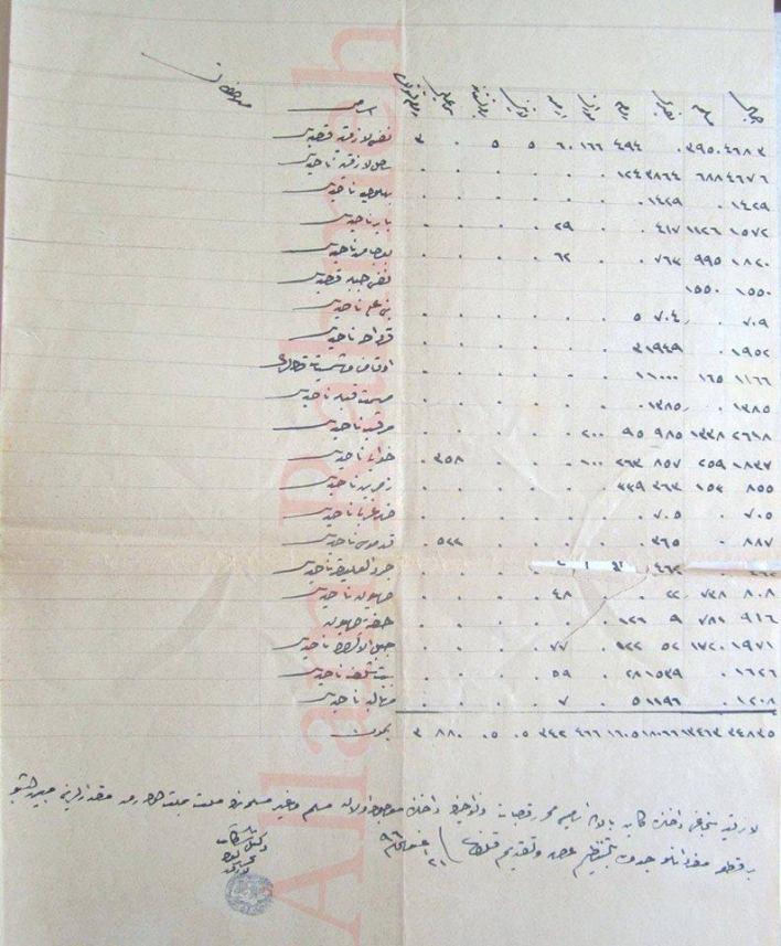 تعداد سكان وطوائف سنجق اللاذقية عام 1878