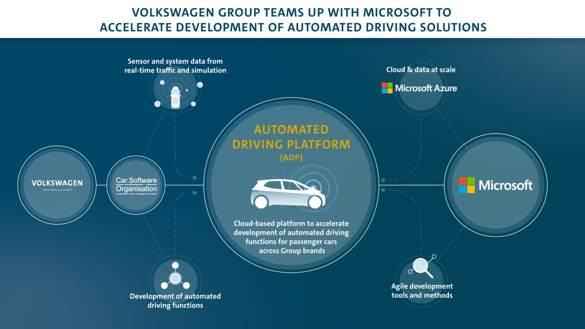 Le automobili Volkswagen si guideranno da sole con Microsoft Azure