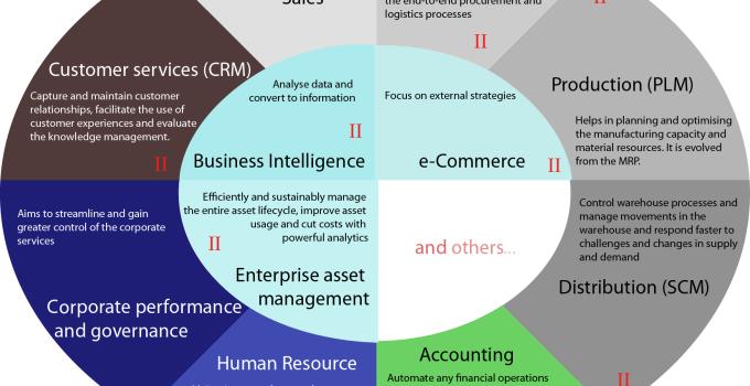 Cosa si intende per Enterprise Resource Planning