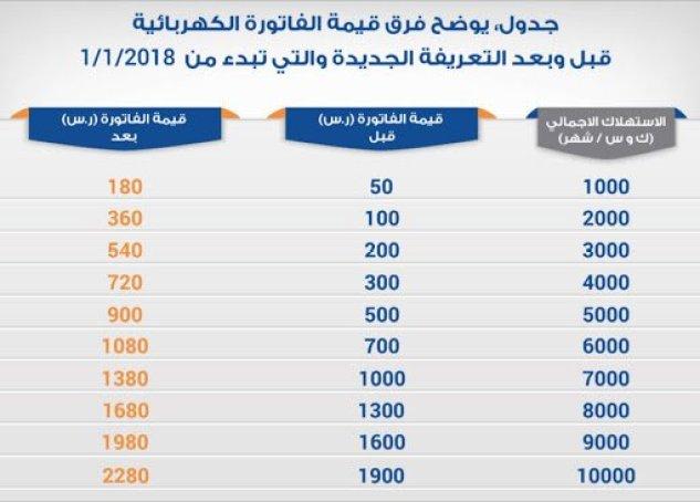 اسعار الكهرباء في السعودية تعرف على قائمة الأسعار الجديدة وموعد زيادتها .. - تعرف على كيفية حساب قيمة استهلاك الطاقة الكهربية حسب التعريفة الجديدة