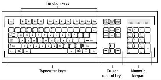 Types of computer keyboard - أنواع لوحة المفاتيح للكمبيوتر في 2020 متعددة الاستخدامات