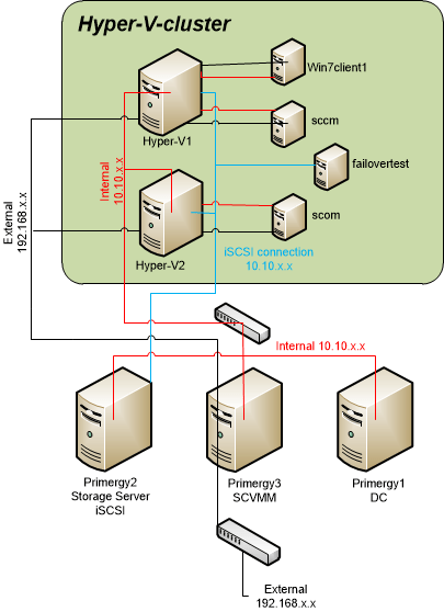 clustering in sql server 2008 with diagram vw t5 wiring 2009 hyper-v failover – a random blog from sysadmin