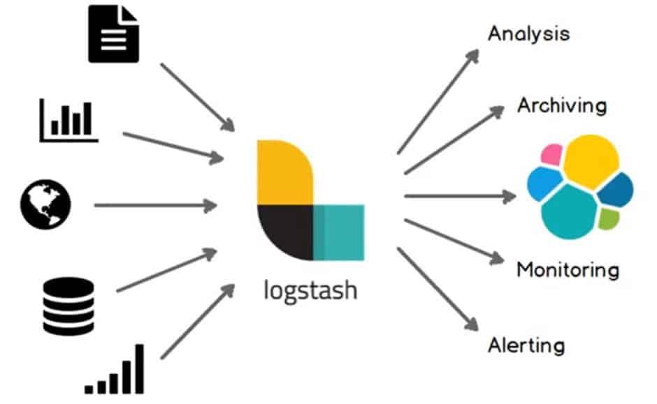 ELK stack architecture Elasticsearch Logstash and Kibana