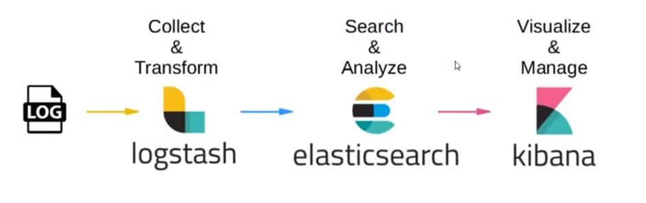 ELK stack architecture Elasticsearch Logstash and Kibana - SysAdminXpert