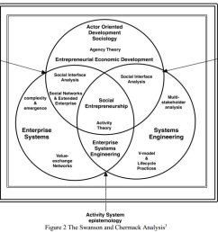 social enterprise systems engineering james mason 2015 conf on systems engineering research systems community of inquiry [ 1067 x 813 Pixel ]