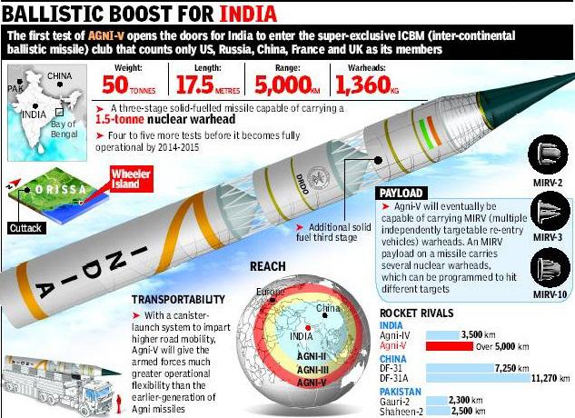 indian missiles ballistic
