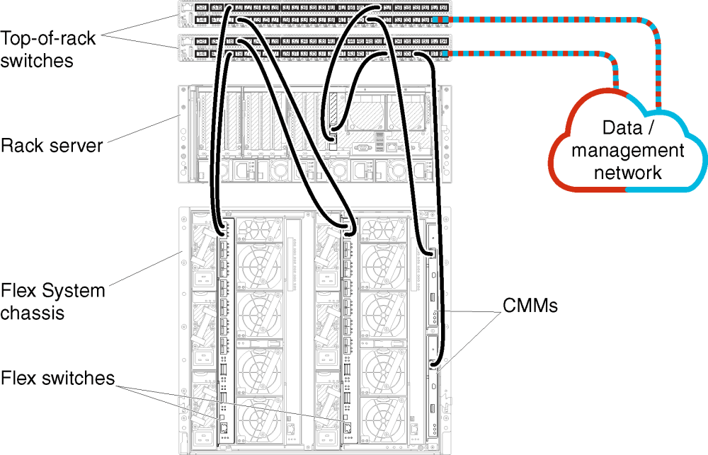 medium resolution of illustrates cabling the chassis rack server and network to the top of rack