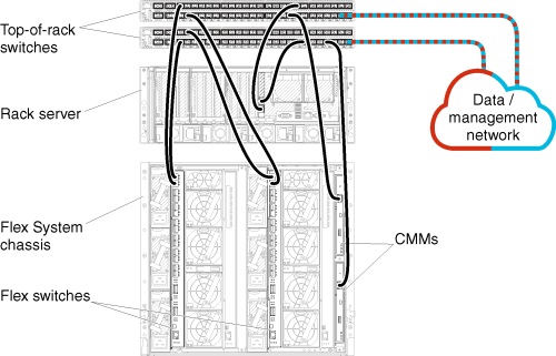small resolution of illustrates cabling the chassis rack server and network to the top of rack