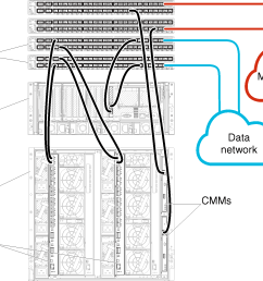 illustrates cabling the flex switches and cmms to the top of rack switches for [ 1915 x 1349 Pixel ]