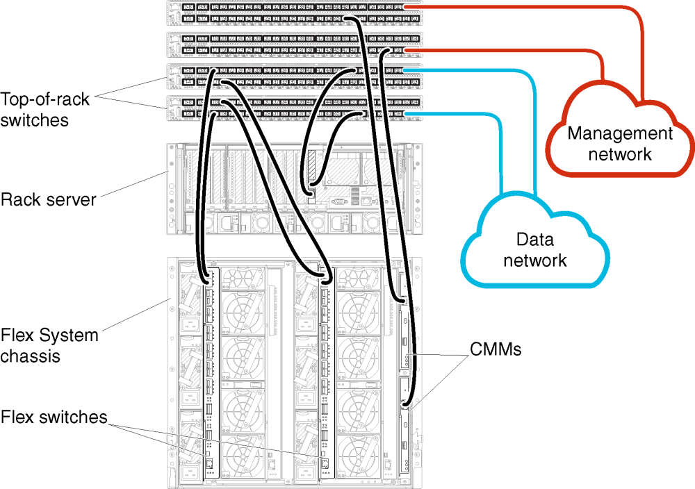 medium resolution of illustrates cabling the flex switches and cmms to the top of rack switches for