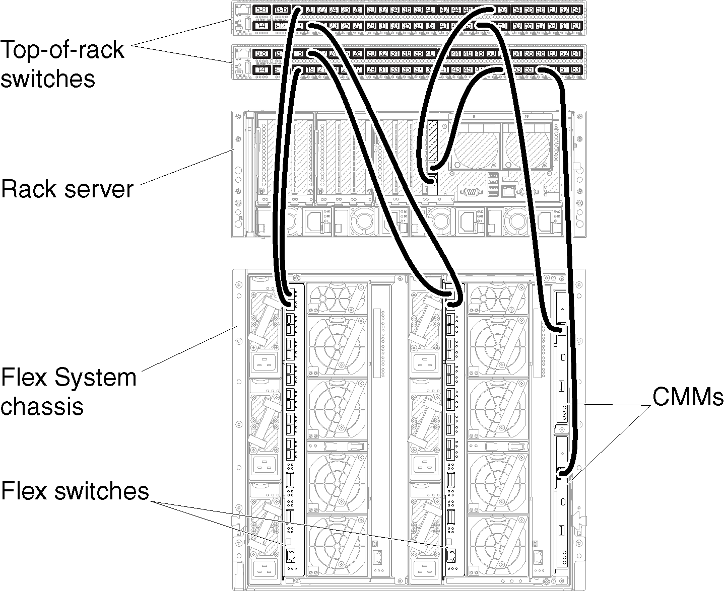 Cabling the chassis and rack servers to the top-of-rack
