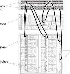 illustrates cabling the chassis and rack servers to the top of rack switches for [ 1437 x 1174 Pixel ]