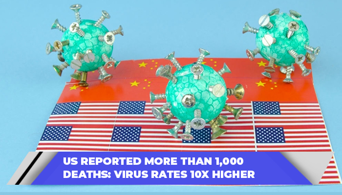 US Reported More Than 1,000 Deaths Virus Rates 10x Higher