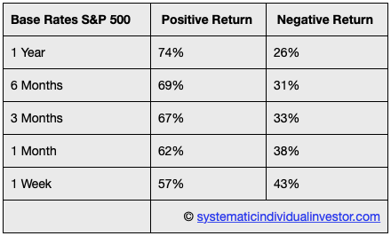 S&P500 base rates