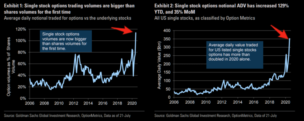 Options volumes bigger than stock volumes