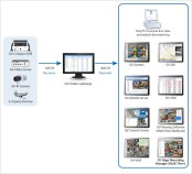 GV-Video Gateway Diagram