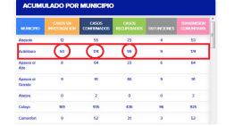 A 755 ascendió el número de decesos en todo Guanajuato