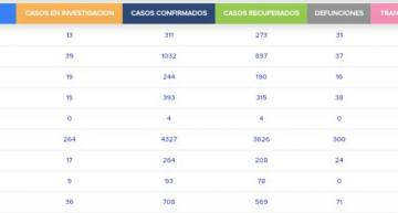 El Estado de Guanajuato llegó a 3,227 decesos
