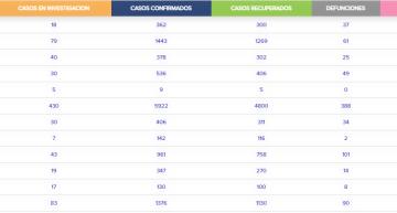 Guanajuato registra 4,131 decesos; hubo 26 más en las últimas horas
