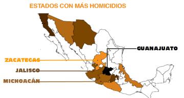 Michoacán, Guanajuato, Jalisco y Zacatecas, con más homicidios.